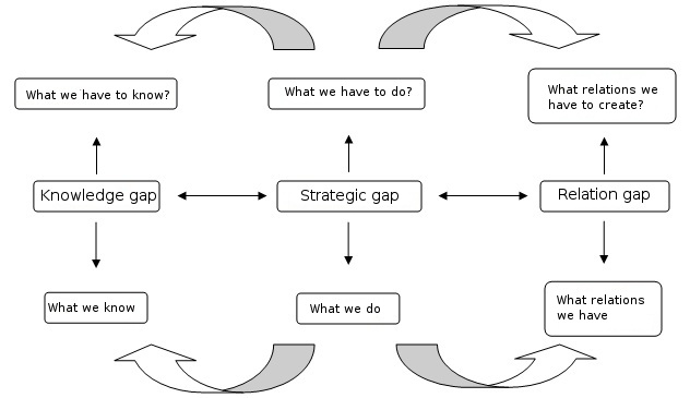 File:Knowledge gap concept.jpg