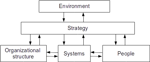File:Systemic approach to change.png