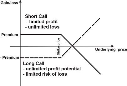 How to trade long call options