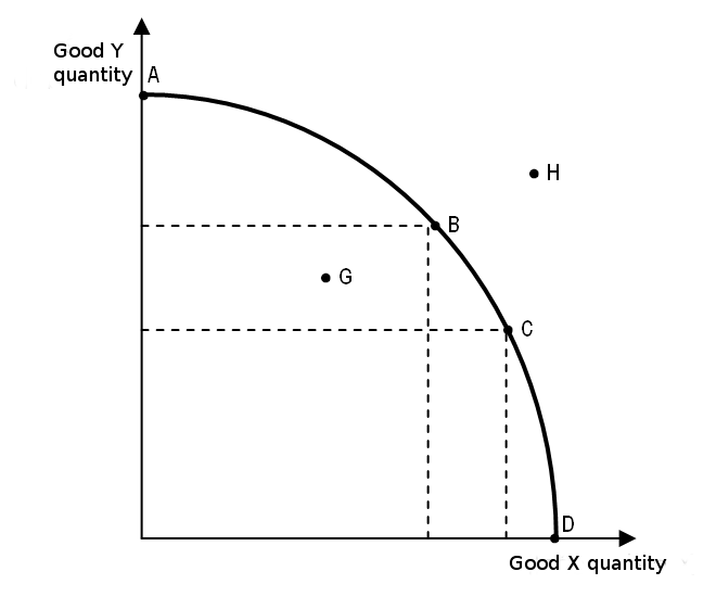 File:Convex production capacity curve.png