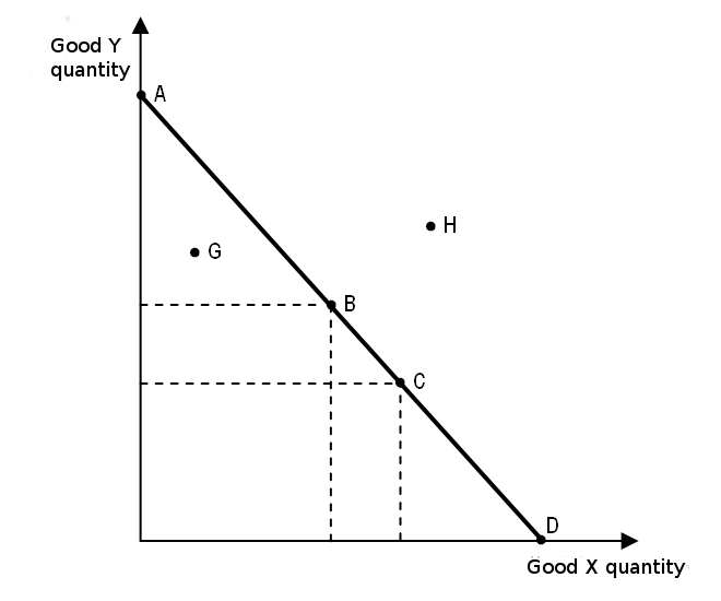 File:Linear production capacity curve.png