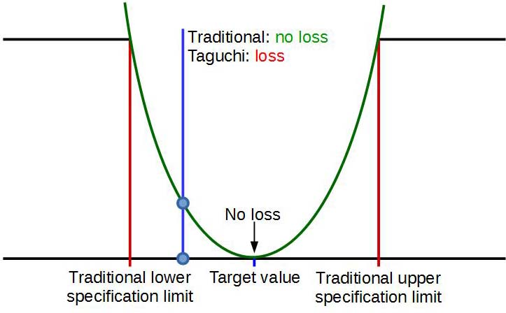 File:Quality loss function.jpg