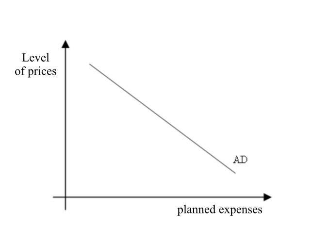File:Aggregated line of demand.jpg