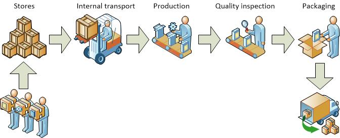 File:Production process.jpg
