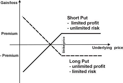 How option trading works for dummie
