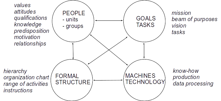 File:Leavitt organization model.png