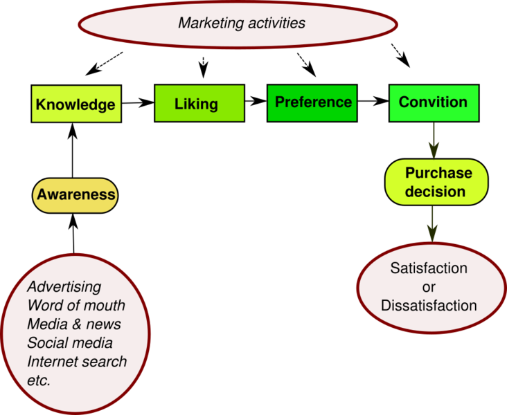File:Hierarchy of effects model.png