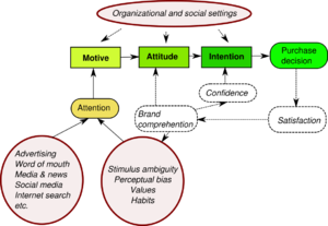 howard sheth model of buyer behaviour