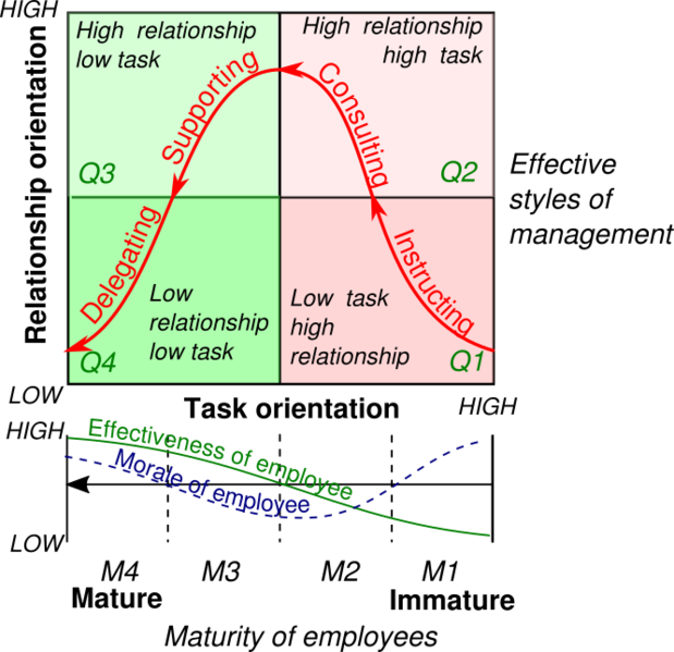 File:Hersey and Blanchard model.png