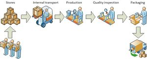 b speed of manufacturing process from order to finished product An assembly line is a manufacturing process in which parts (usually interchangeable parts) are added as the semi-finished assembly moves from workstation to workstation where the parts are added in sequence until the final assembly is produced by mechanically moving the parts to the assembly work and moving the.