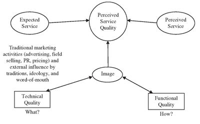 Writing service online quality model