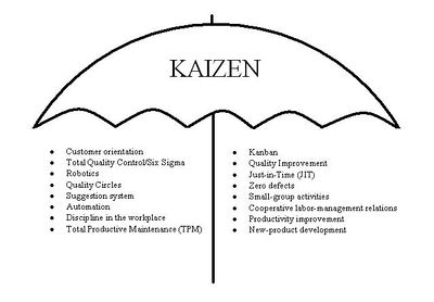 Kaizen umbrella - methods and approaches used in Kaizen