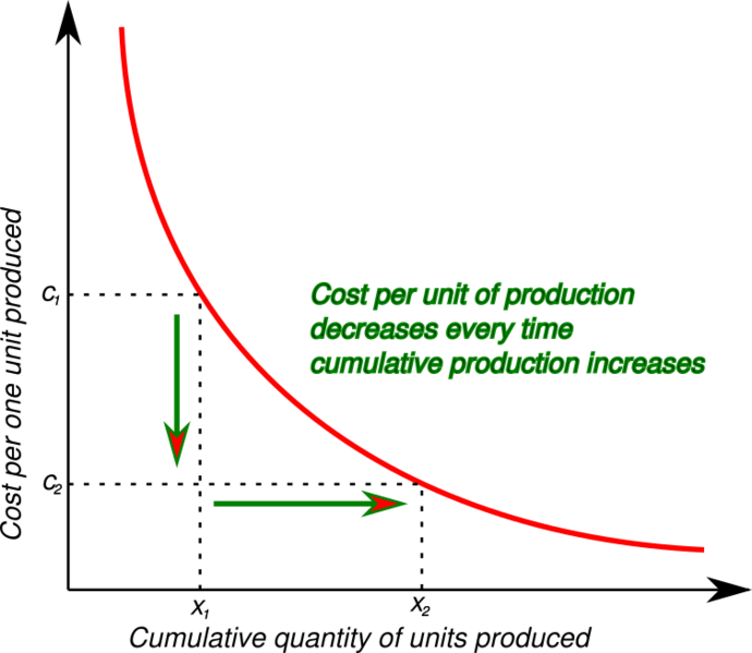 File:Experience curve.png